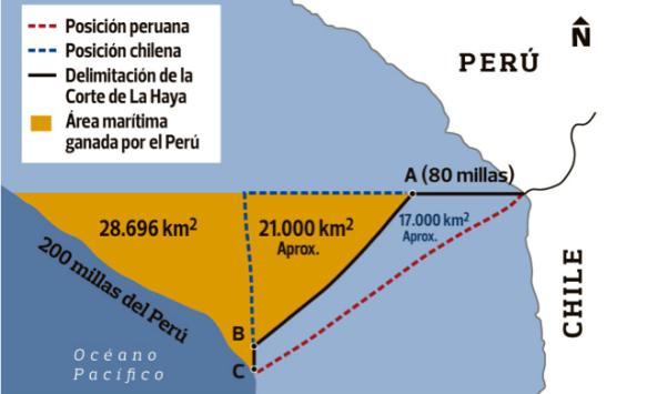 Imagem: reivindicações peruana e chilena em face da decisão da CIJ. Fonte: Ñandutí.[6]